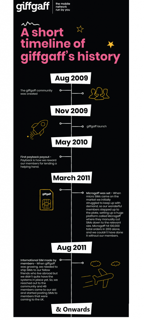 Short Timeline of giffgaff's history