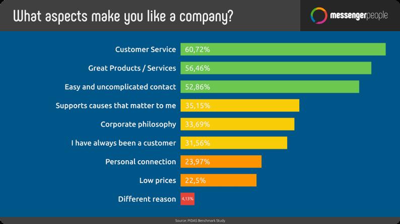 Customer Service Mobilise Global