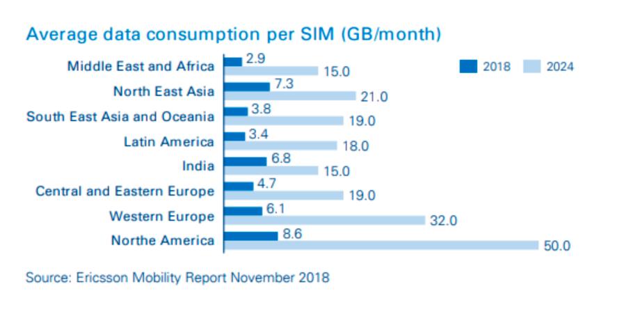 Data Consumption Mobilise Global