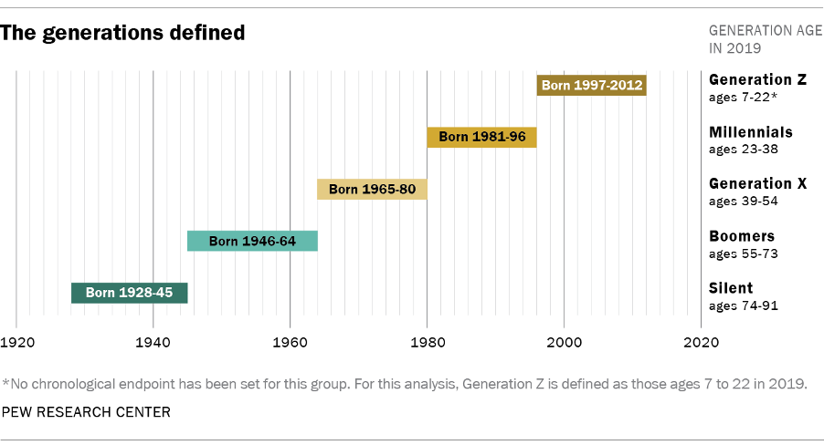 Generations Mobilise Global