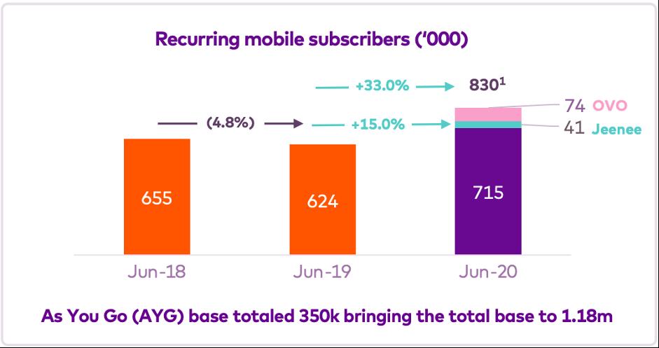OVO Mobile – Amaysim