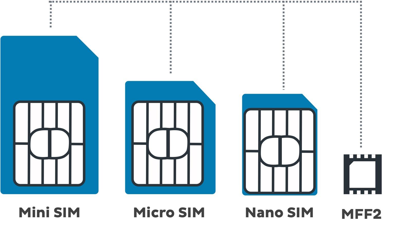 Mini Sim, Micro SIM, Nano SIM, MFF2, the history of SIM cards