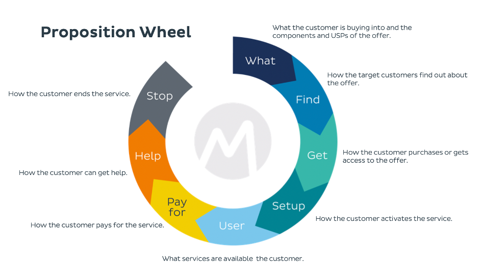 Mobilise Proposition Wheel consisting of 8 elements