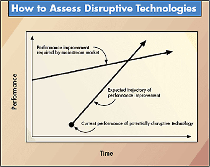 Graph showing how to asses disruptive technologies, innovation
