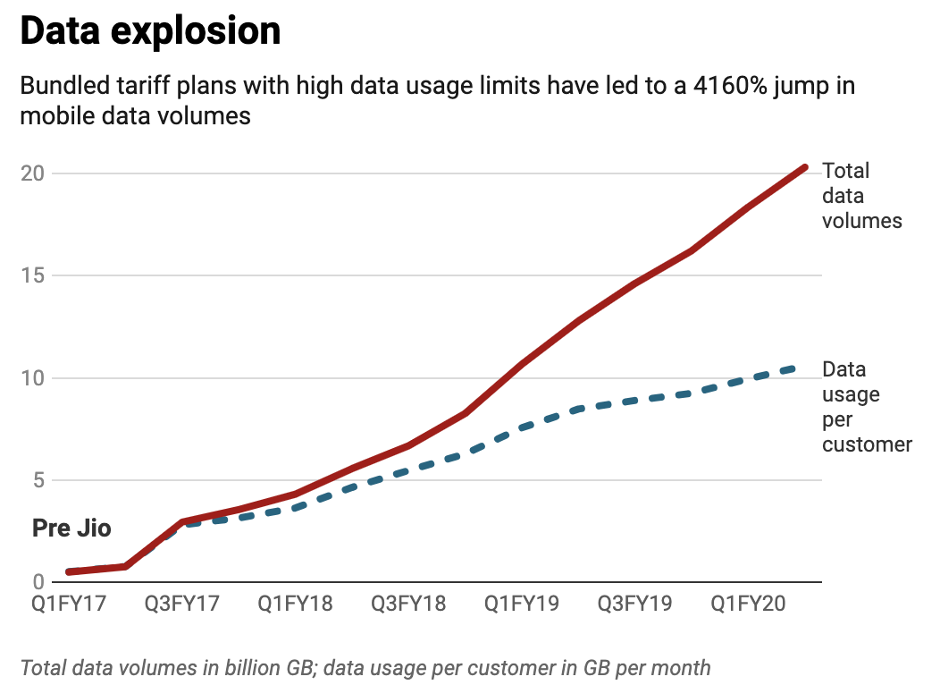 Graph about data explosion in Jio, 4160% jump in mobilse data volumes