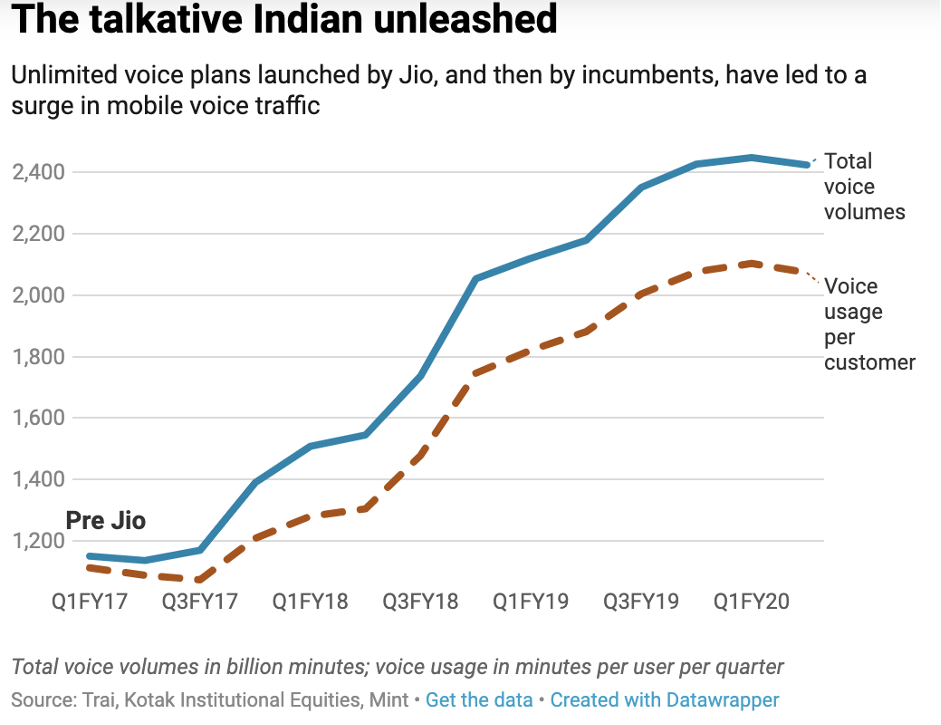 Graph tilte the talkative Indian uleashed, Jio innovation, surge in mobilse voice traffic