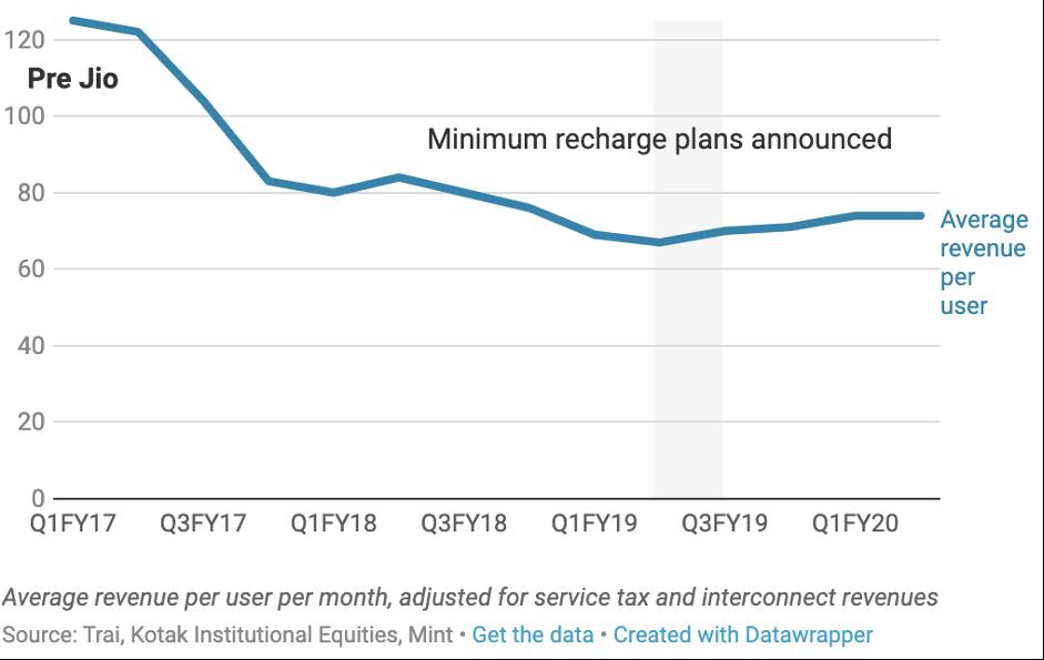 Graph Jio Average revenue per user per month