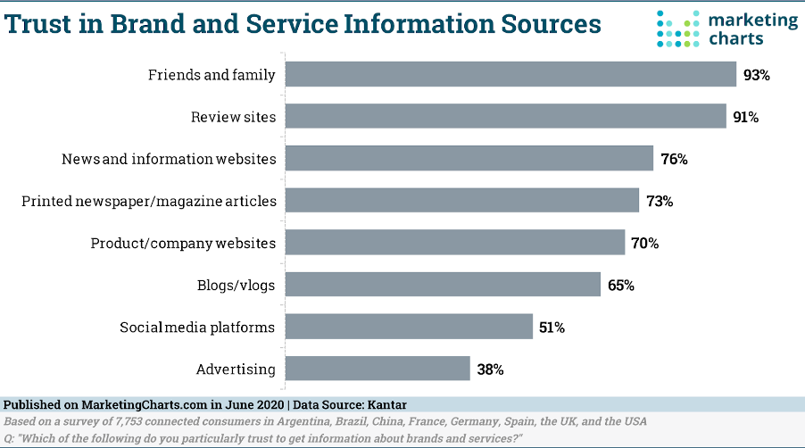 Bar chart, trust in brand and service information sources