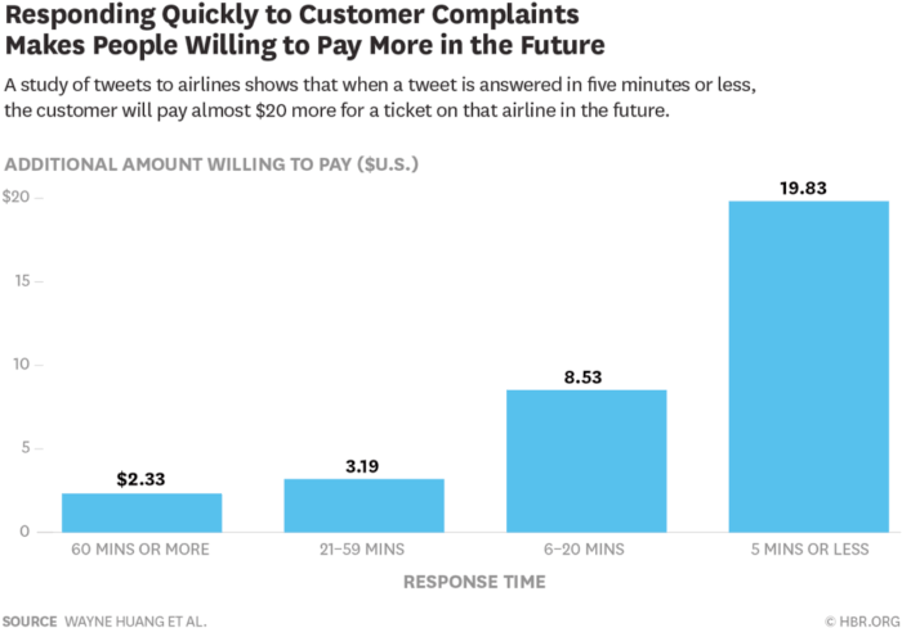 Chart, responding to customer complaints