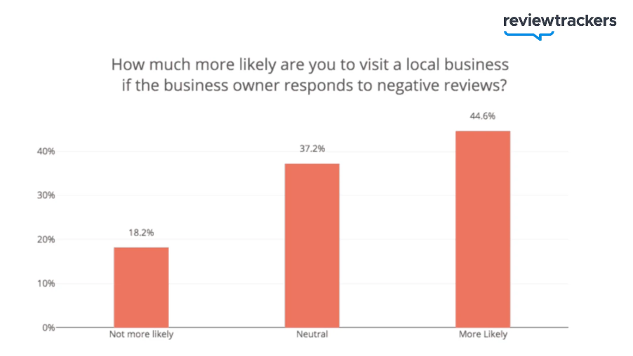 Chart, how likely are you to visit a local business if the owner responds to negative reviews