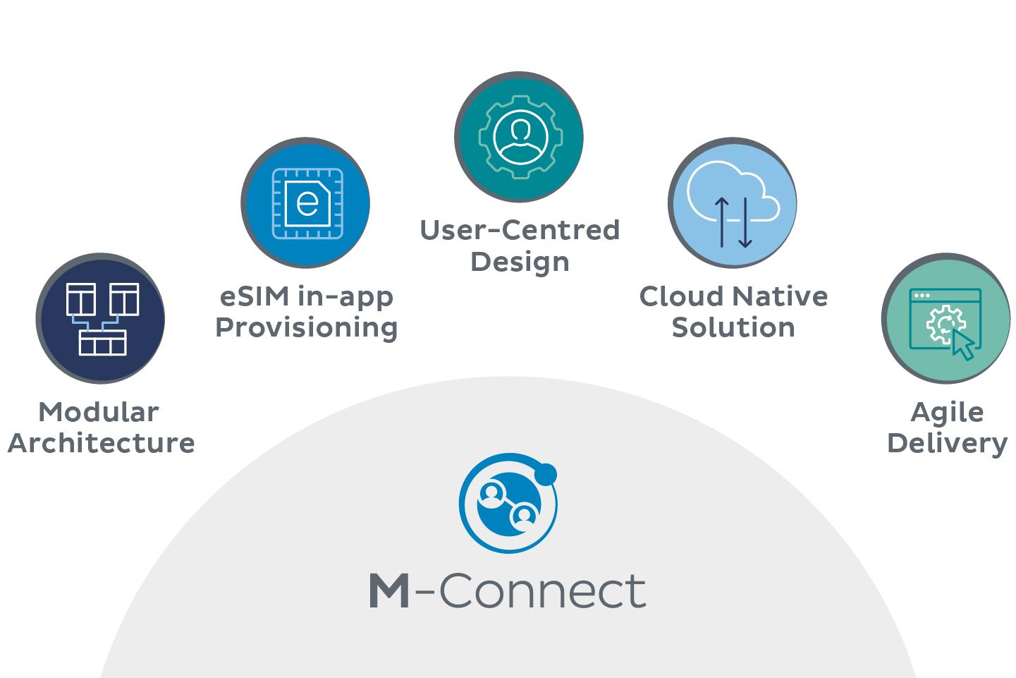 M-connect service diagram