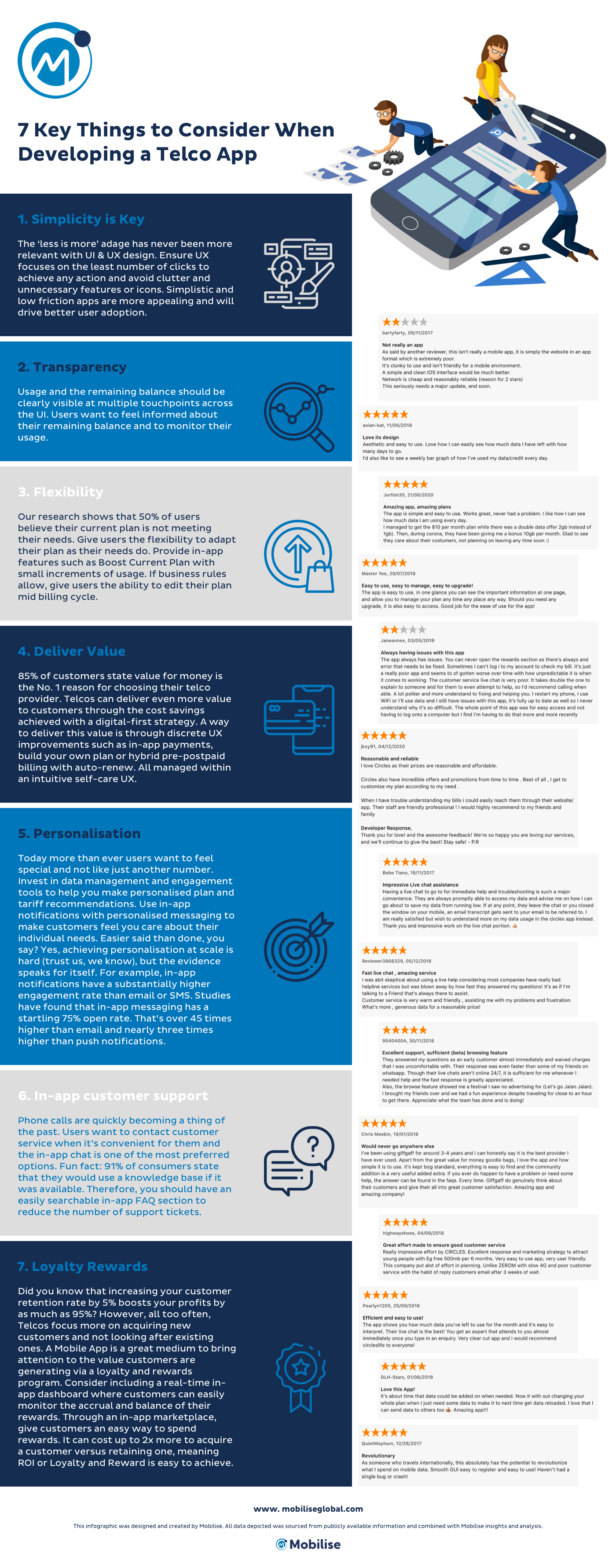 Mobilise Infographic about 7 Key aspects of developing a telco app, app store reviews