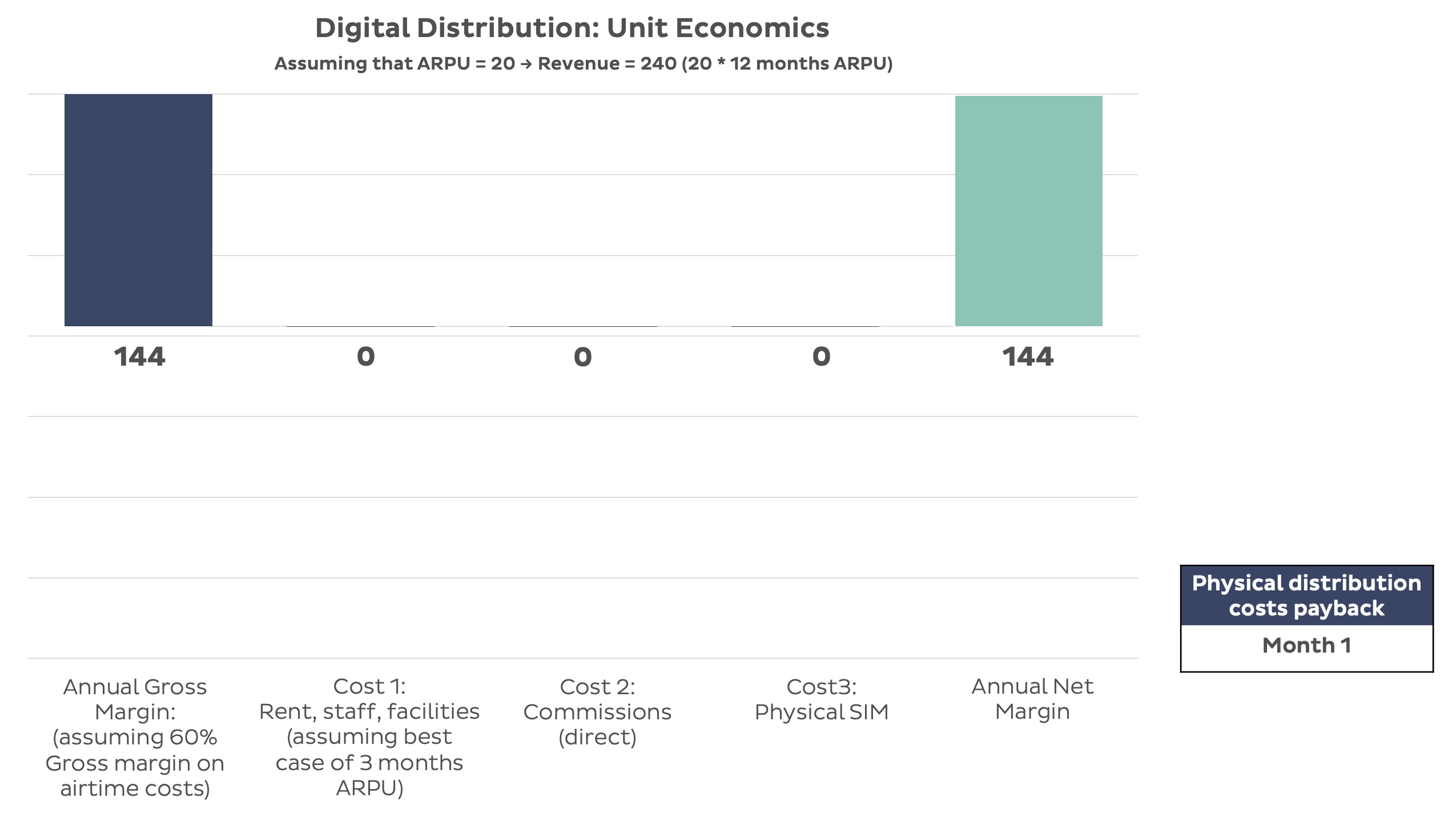 Digital Distribution Unit Economics Graph