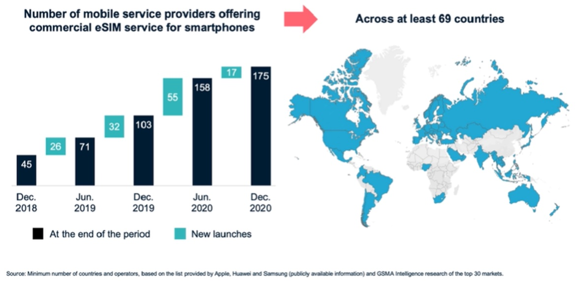 Number of mobile service providers offering commercial eSIM service for smartphones GSMA graph