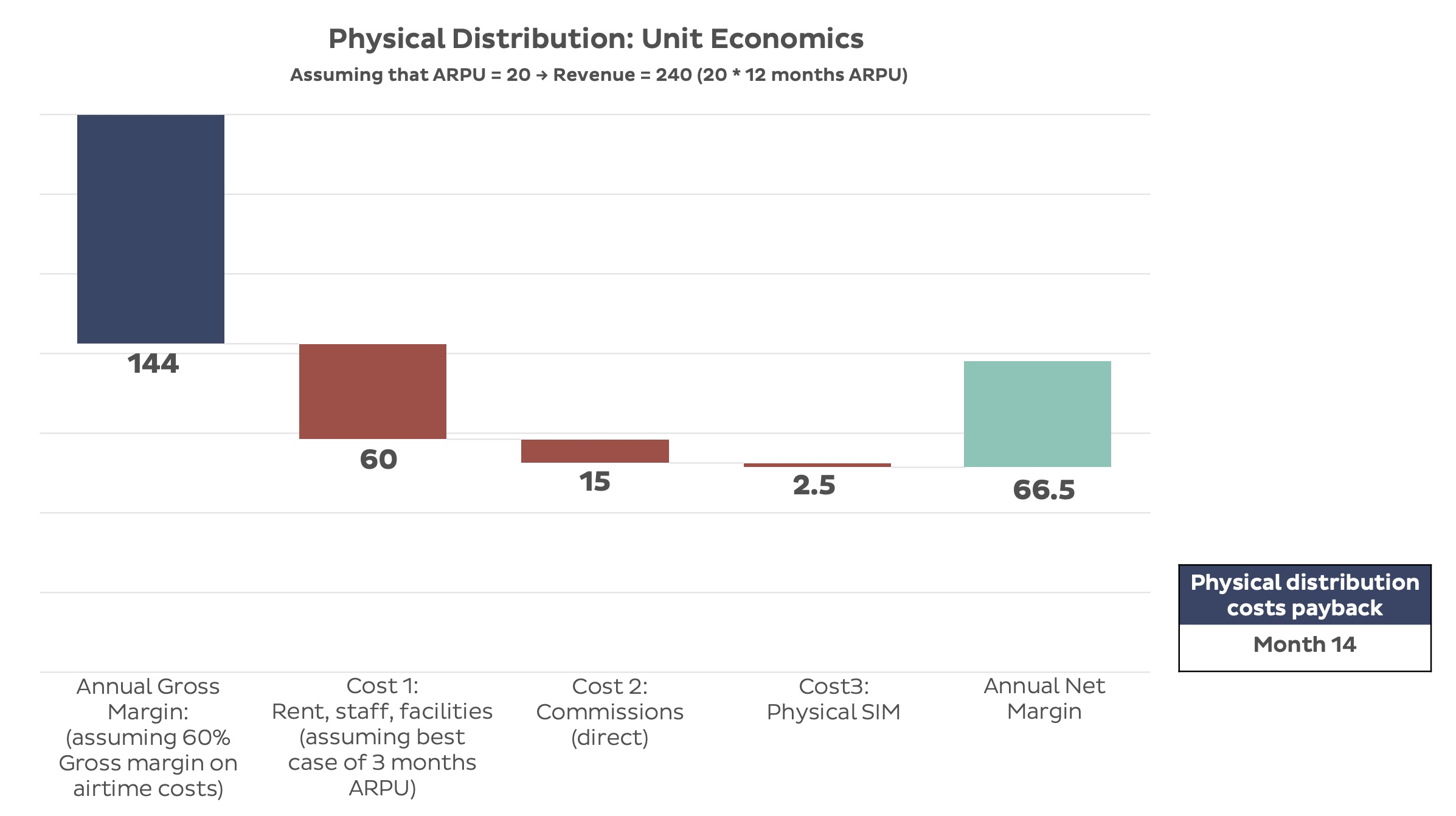 Physical Distribution Unit Economics Graph