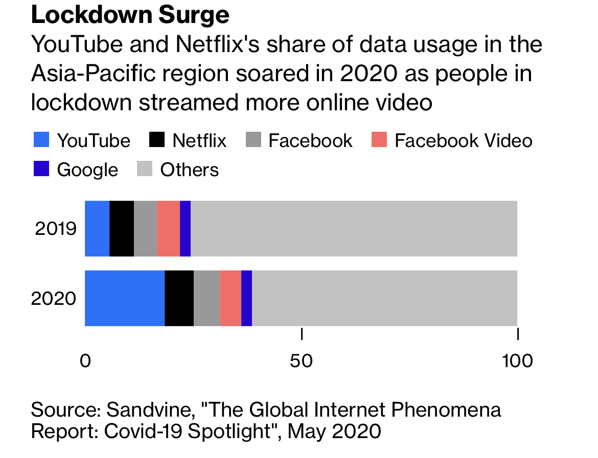 Data useage surge acorss the globe during pandemic