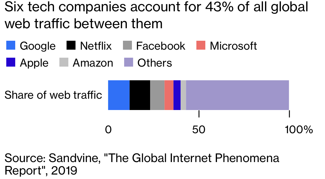 six tech companies account for 43% of all global web traffic between them garph