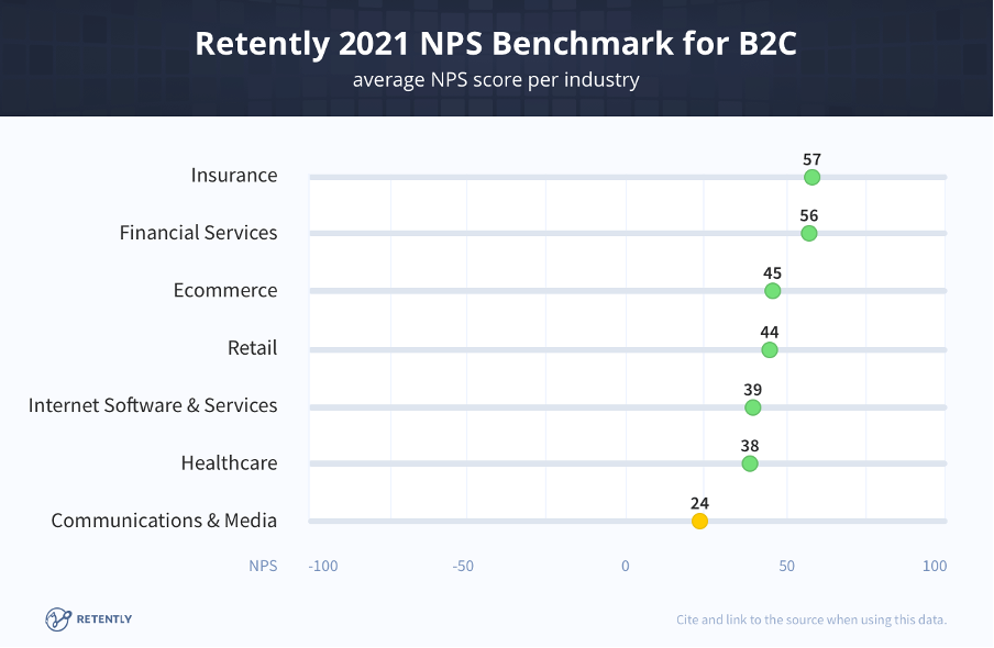 NPS Score benchmark, 2021 for B2C companies