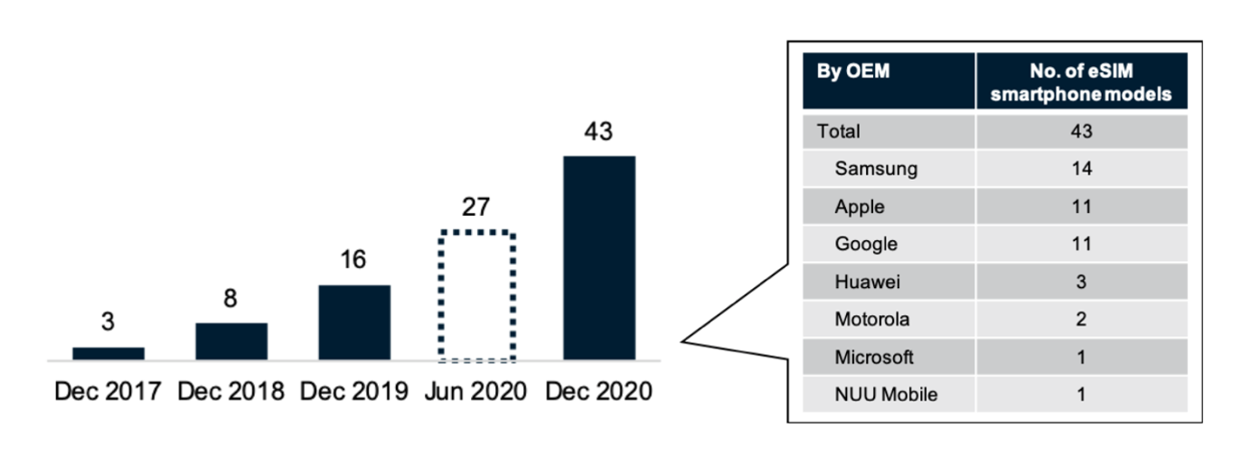 A graph showing the growth of eSIM-capable devices over time and a number of eSIM-capable devices per OEM in 2020