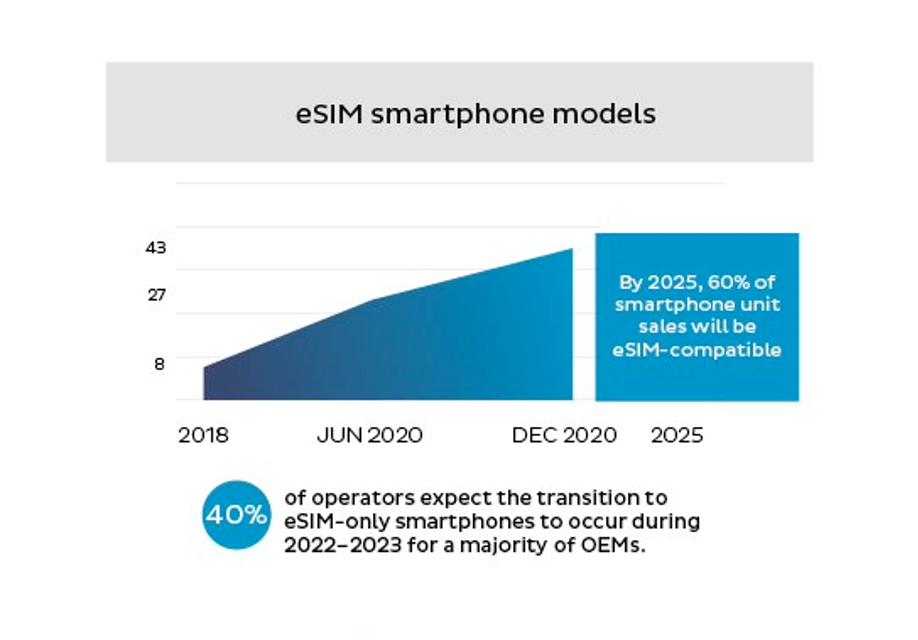 Graph titled eSIM smartphone models. The graph shows the number of eSIM-capable devices over the last years (since 2018) and predictions for the future of eSIM capable devices and their number