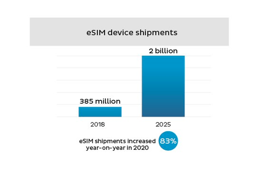 eSIM device shipments comparison between 2018 and 2025