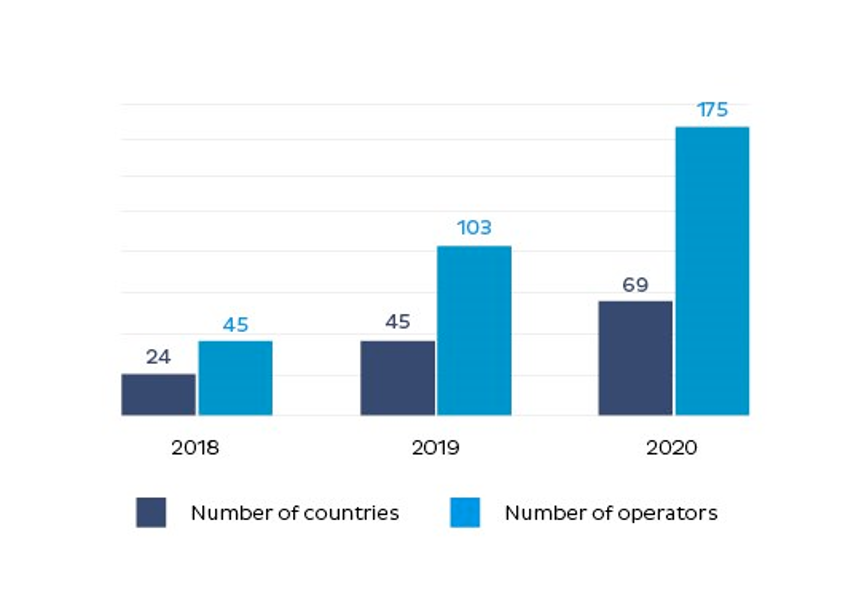 number of newtowrk opertors who launched eSIM in 2018, 2019 and 2020 as well as across how many countries