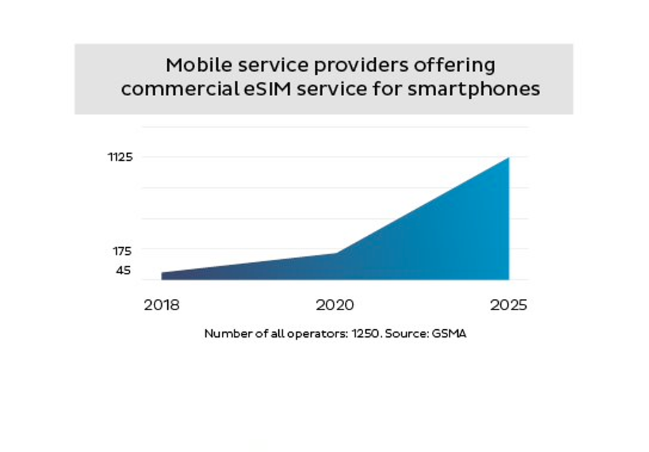 Mobile service providers offering commercial eSIM service for smatphones in 2018, 2020 and 2025