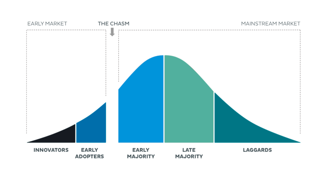 5 stages of technology adoption graph