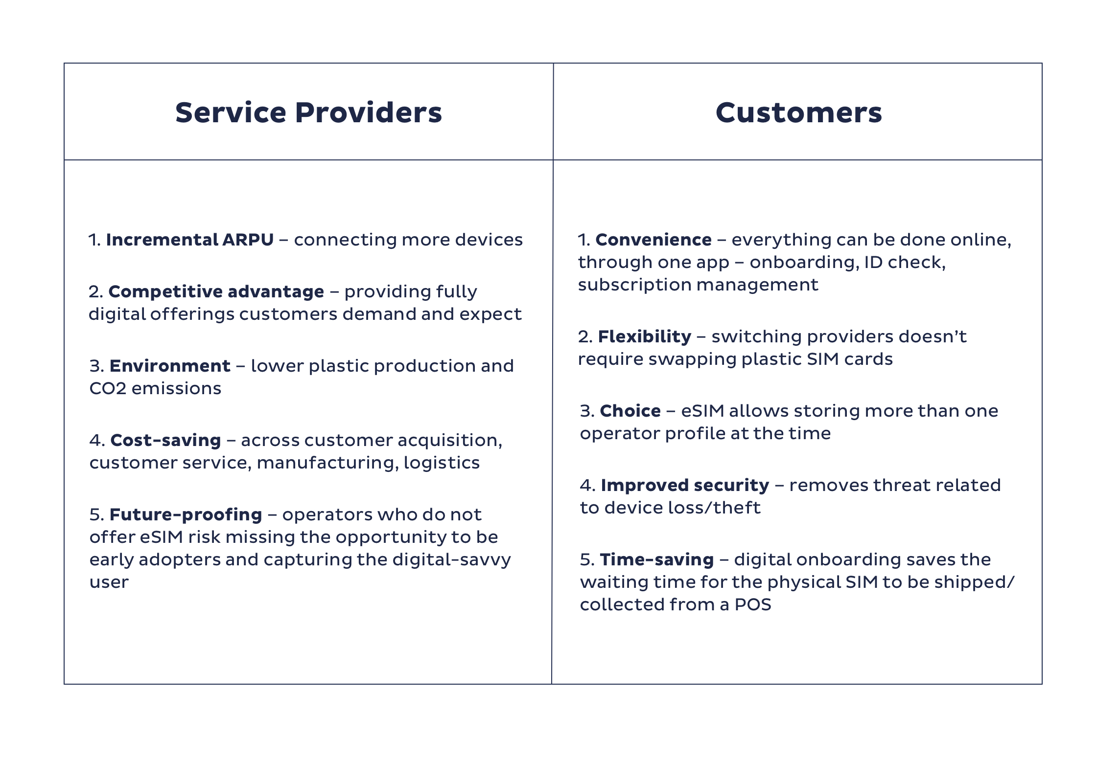 A table of eSIM benefits for operators and users